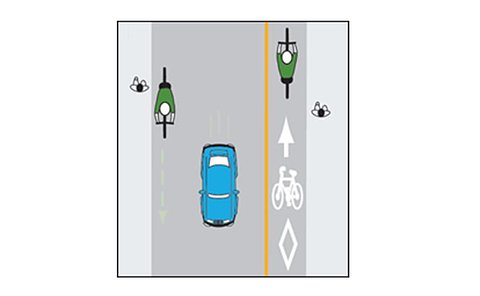A bird's eye diagram of pedestrians on sidewalk, a car in the middle of a road and cyclists on each side of the road, one using a bike lane