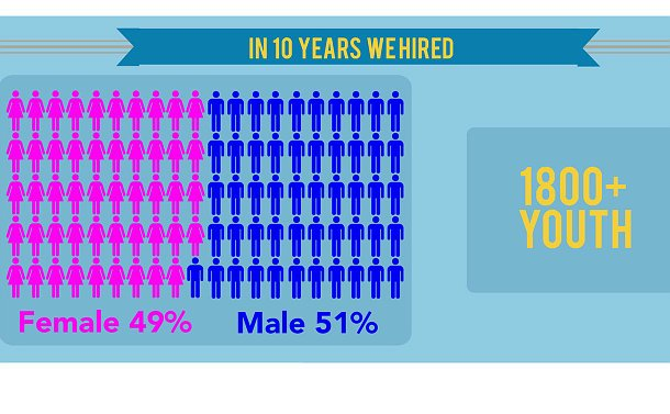 An info graphic that shows graphical statistics of a male to female ratio of 51 to 49 percent and one that reads 1800+ youth